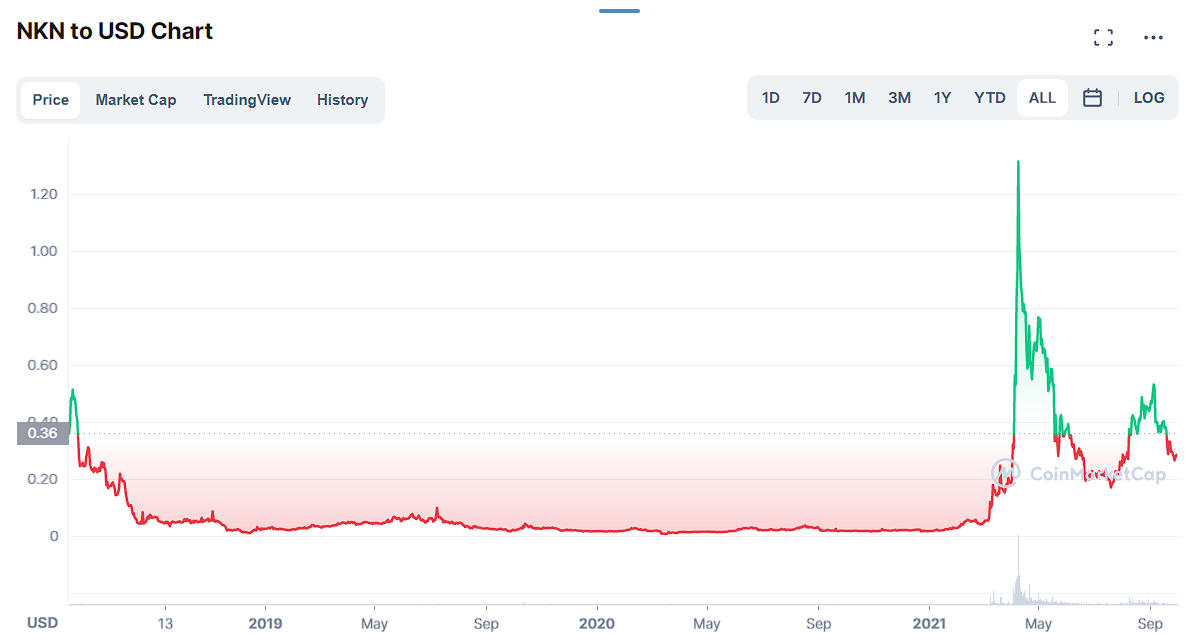 Price history for NKN token