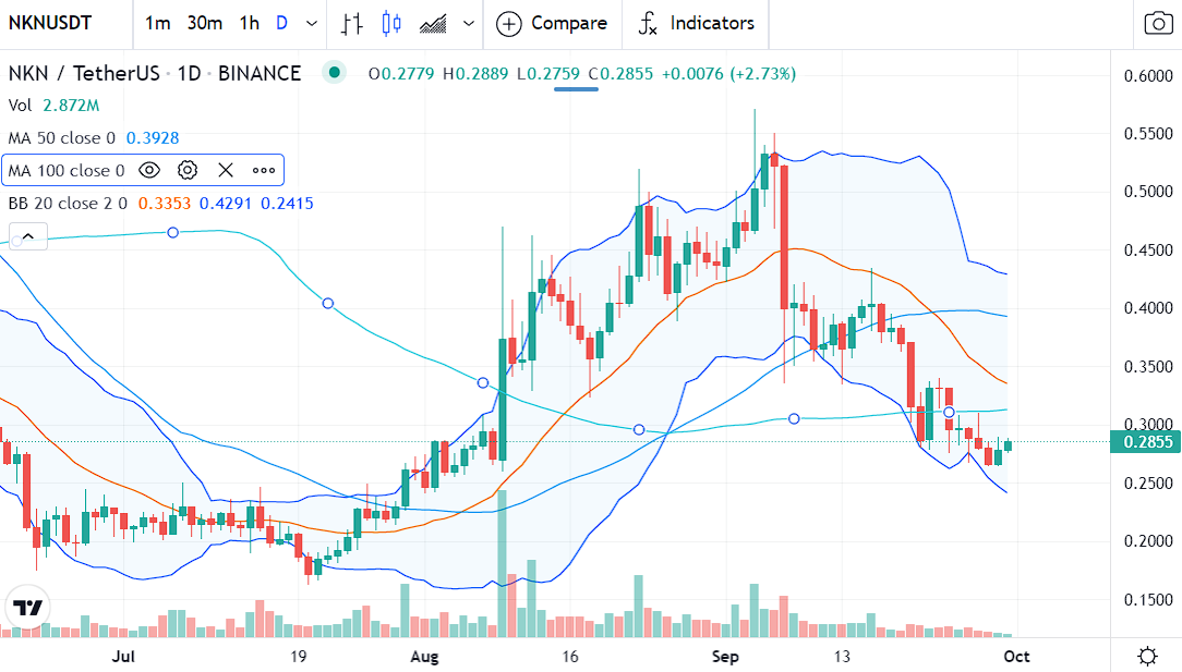 Technical analysis of the price of NKN