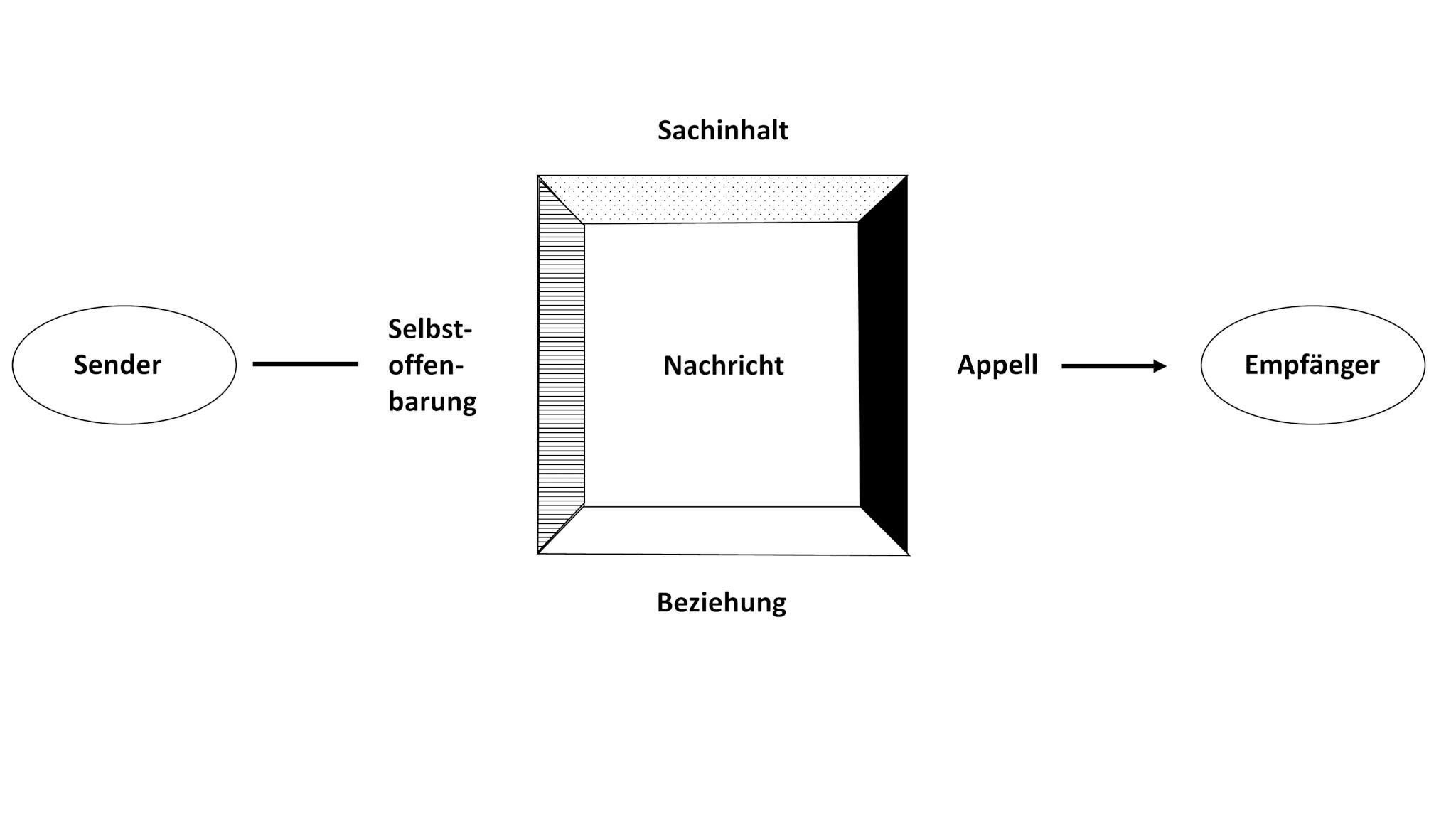 Kommunikationsmodelle: 4-ohren-modell, vier Seiten einer Nachricht