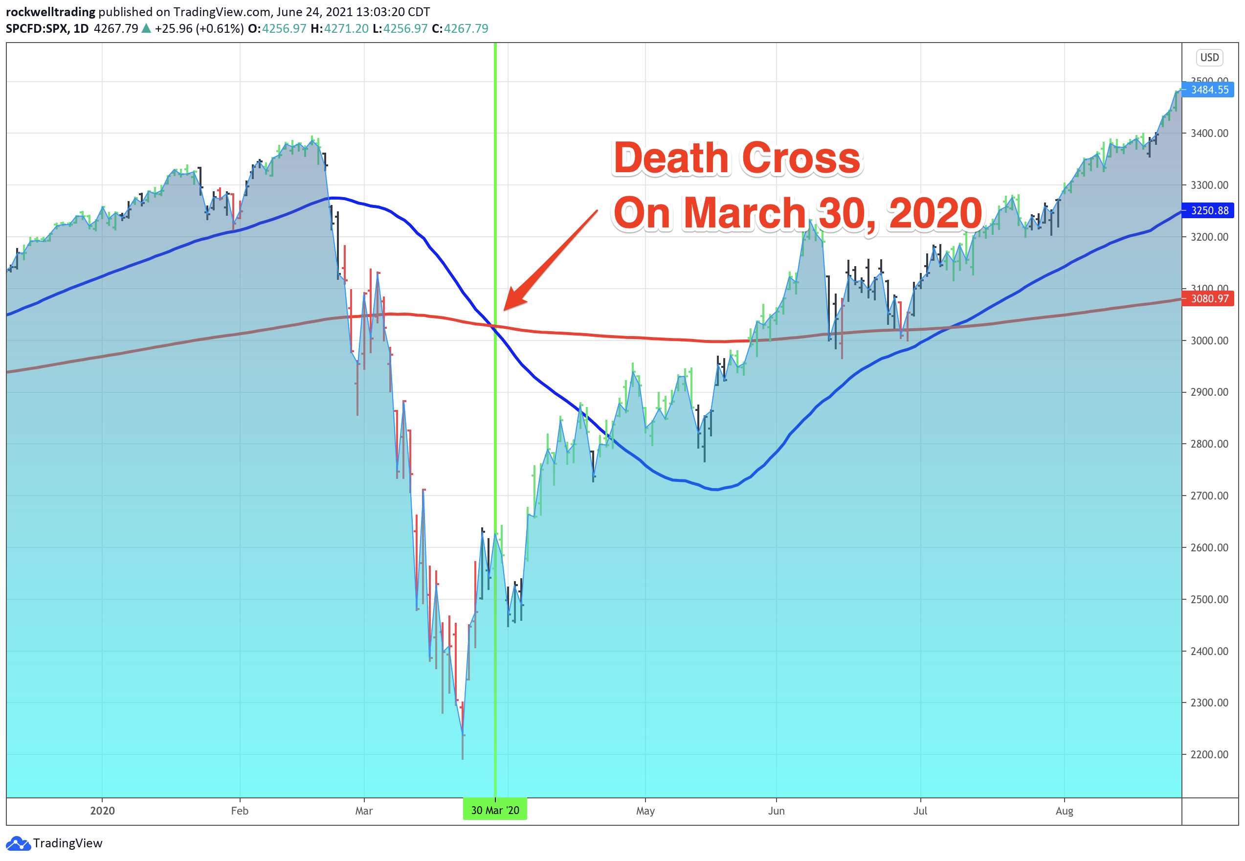 Death Cross Explained: SPX on March 30, 2020