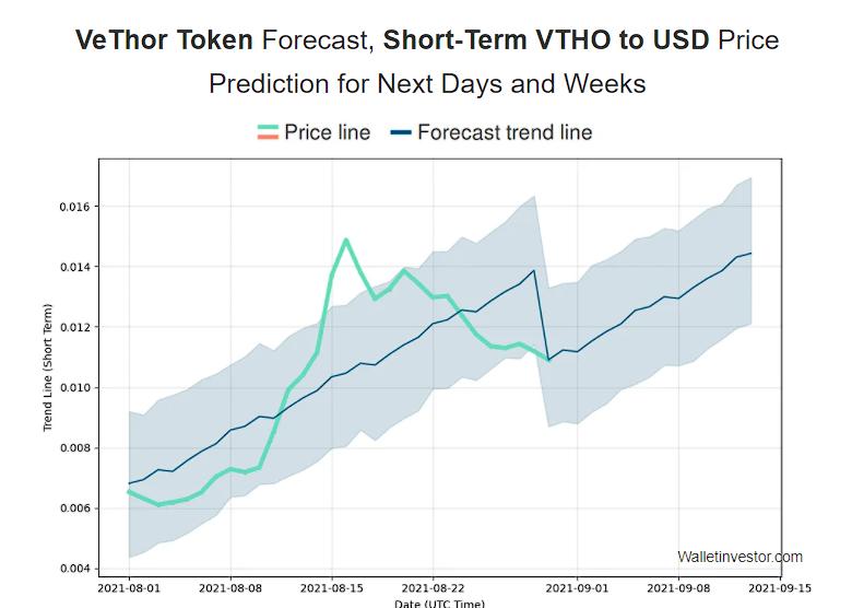 VTHO price prediction 2021-2022 4