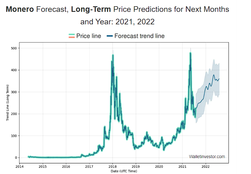 Long-term XMR price prediction by Wallet Investor