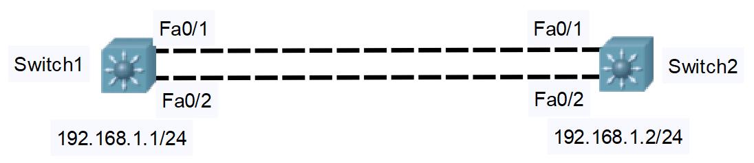 layer 3 etherchannel