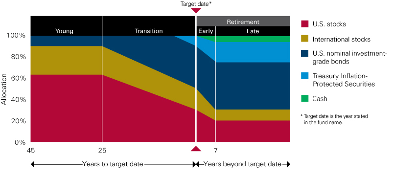 Vanguard target date fund glidepath