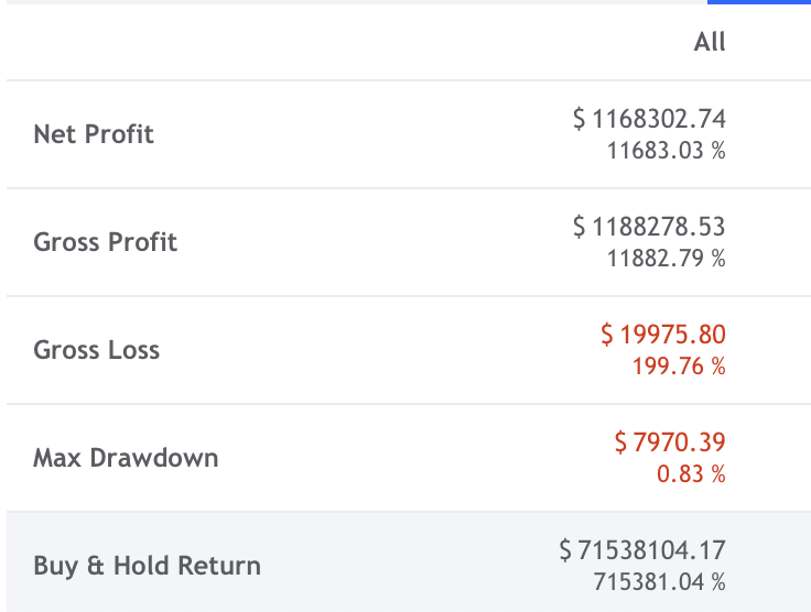 Performance report 3 for Bitcoin: long-term buy and hold companrison