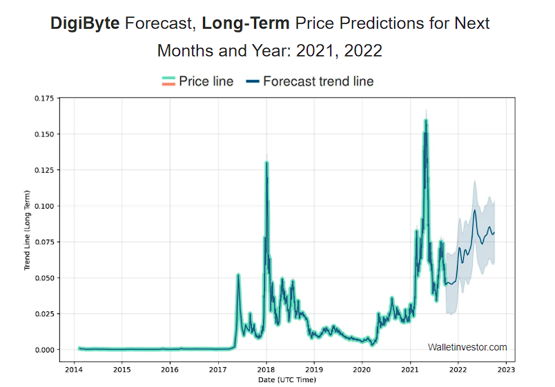 Digibyte DGB price predictionby WalletInvestor in long-term