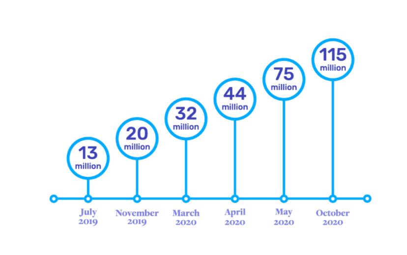 Microsoft Teams Troubleshooting - 2021 Users