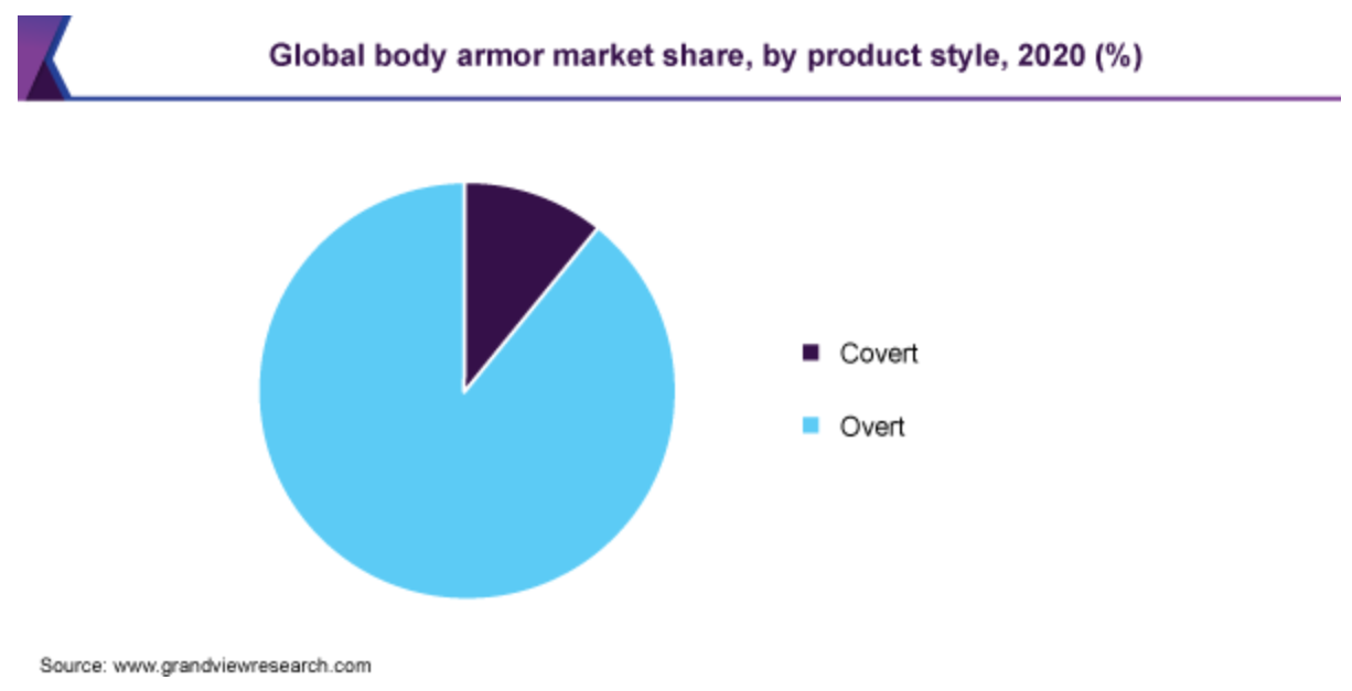 (Source: grandviewresearch.com) A graph showing market share between covert and overt body armor
