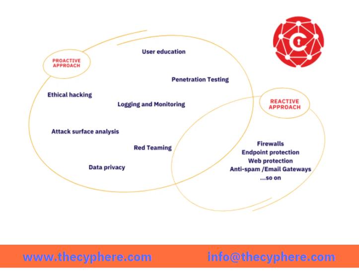 Data breach prevention