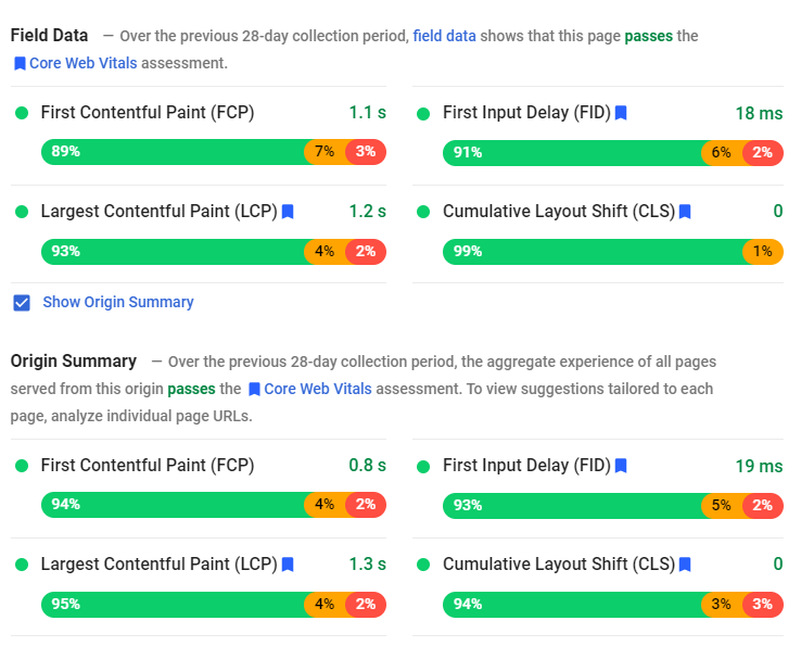 Pagespeed Insights Report Showing Field Data and Origin Summary