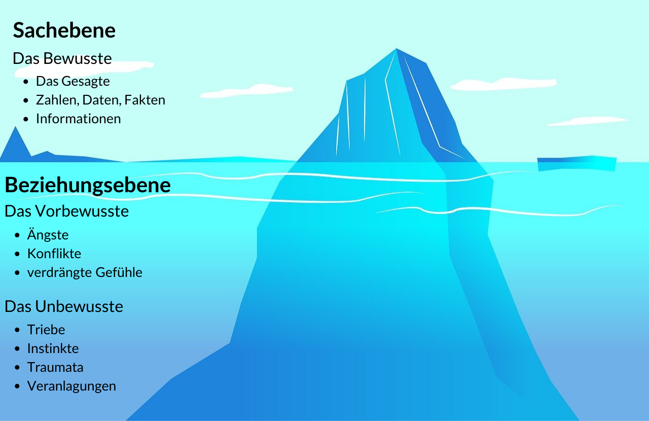 Kommunikationsmodelle: eisbergmodell