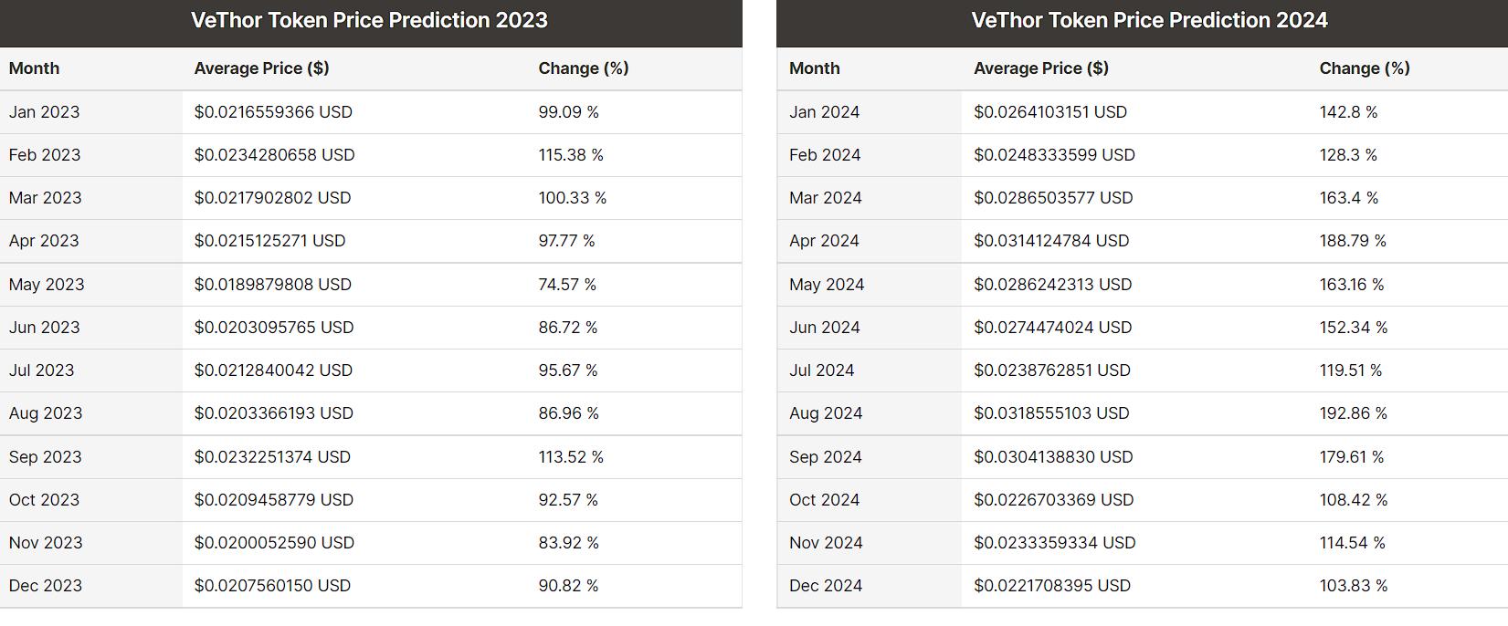 VTHO price prediction 2021-2022 7