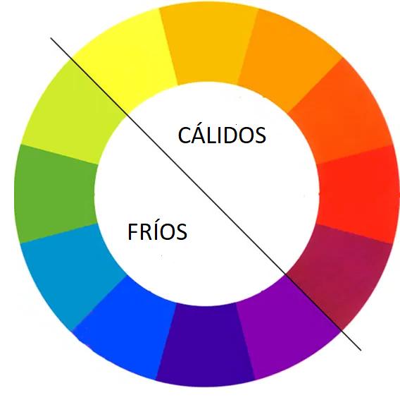 Colores calidos y frios en el circulo cromatico