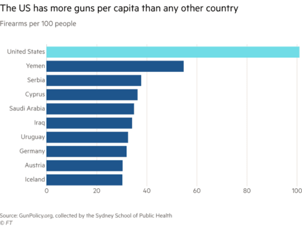 The US has more guns per capita than any other country