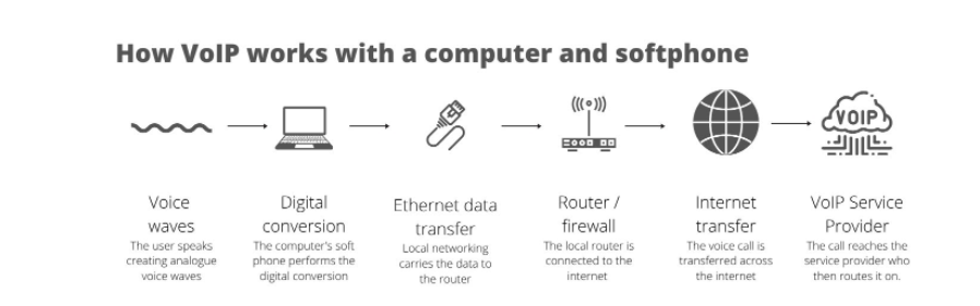 VoIP explained with a computer