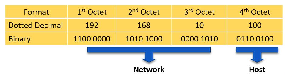 Ipv4 Address Format