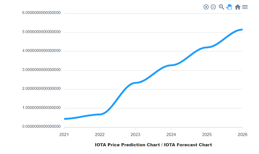IOTA digital coin long term price predictions by CryptoGround
