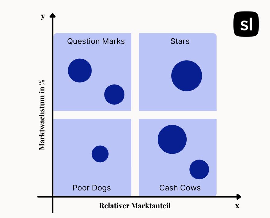 bog matrix Beispiel sortlist