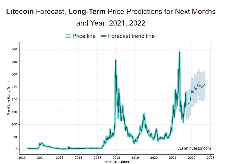 Litecoin Price Prediction 2020, 2025, 2030 6