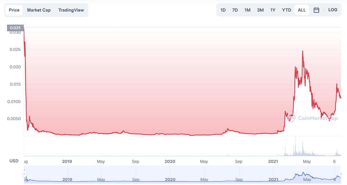 VTHO price prediction 2021-2022 1