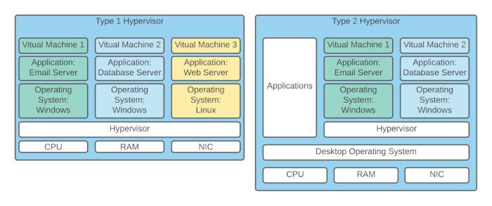 Types of Hypervisors