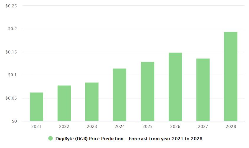 Digibyte Price Prediction 2021, 2023, 2025 2