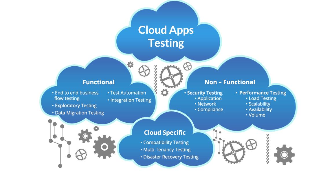 cloud load testing