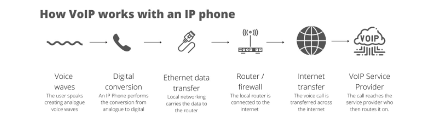 VoIP explained with an IP phone
