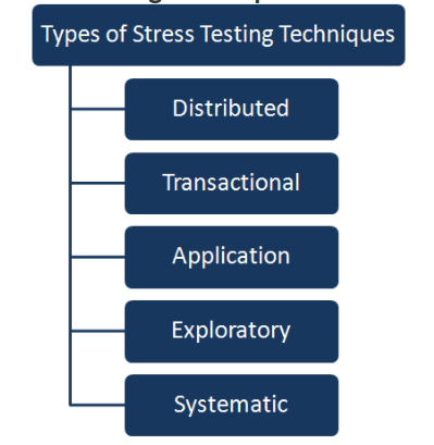 Types of stress testing.