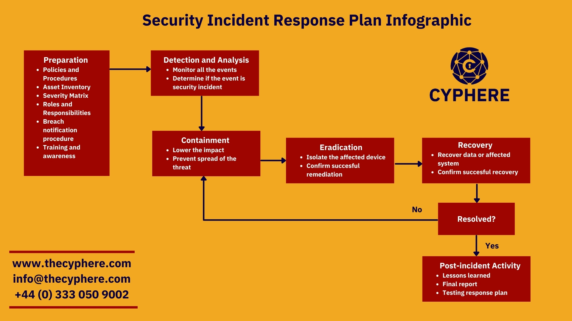 Security incident response plan infographic
