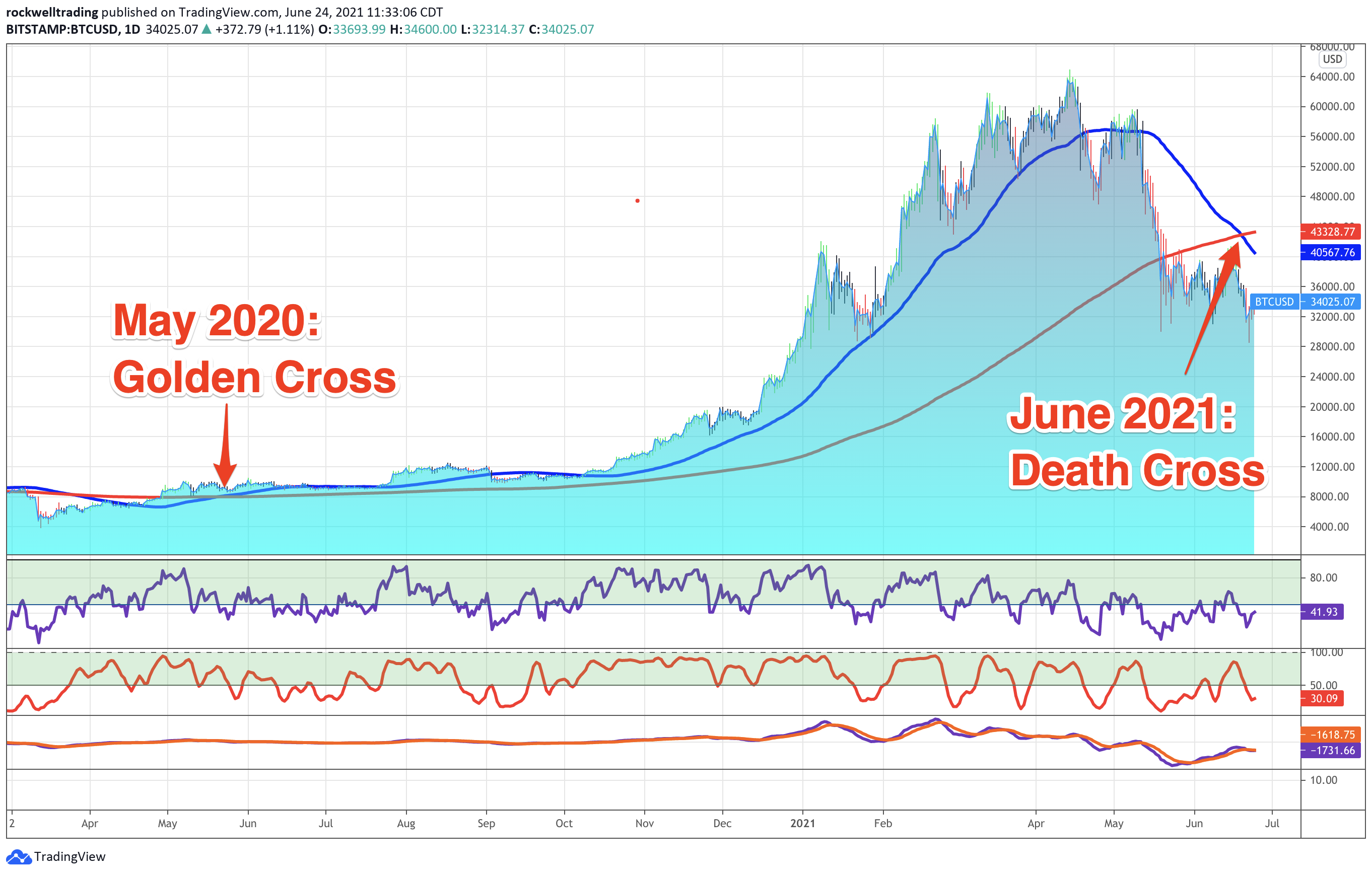 Bitcoin: May 2020 Golden Cross, June 2021 Death Cross only daily time frame