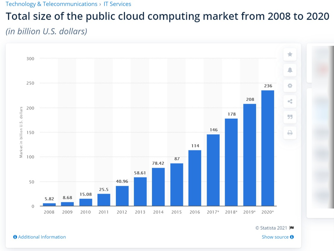 Cloud computing market size statistic