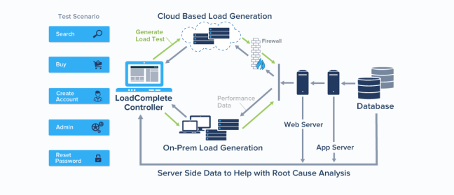 how cloud load testing works