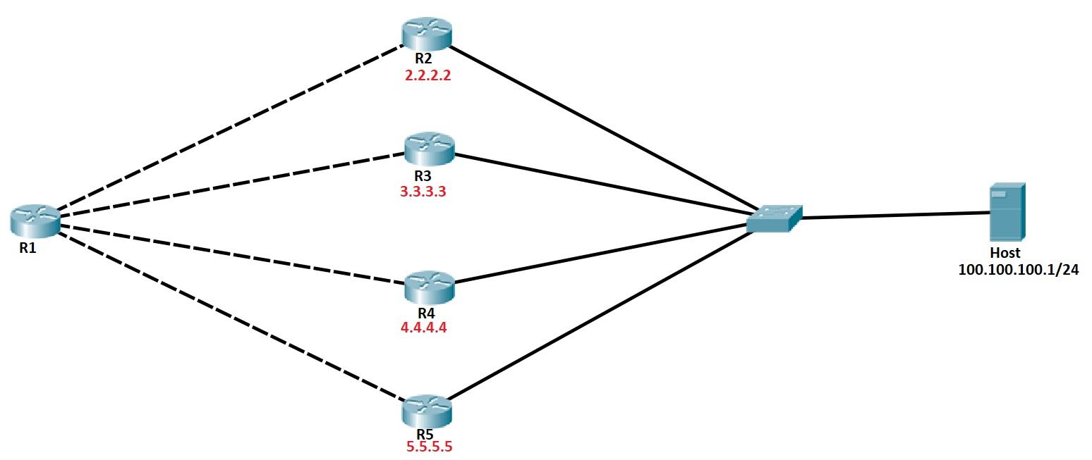 ospf load balancing