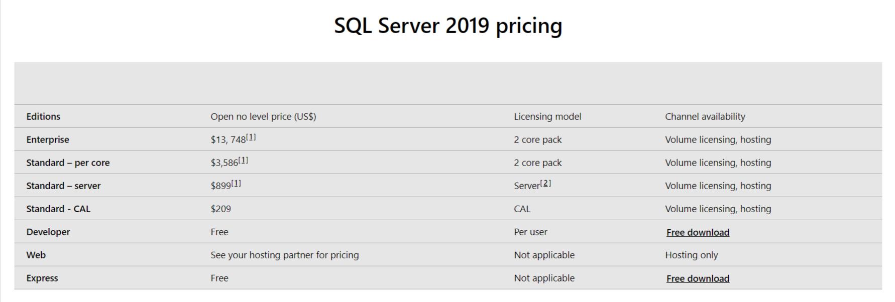 Microsoft SQL Server Pricing