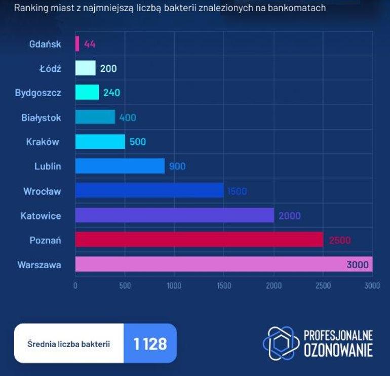 Infografika z kampanii dla Profesjonalne Ozonowanie