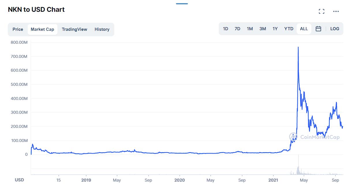 Market Cap of NKN token historical data by Coinmarketcap