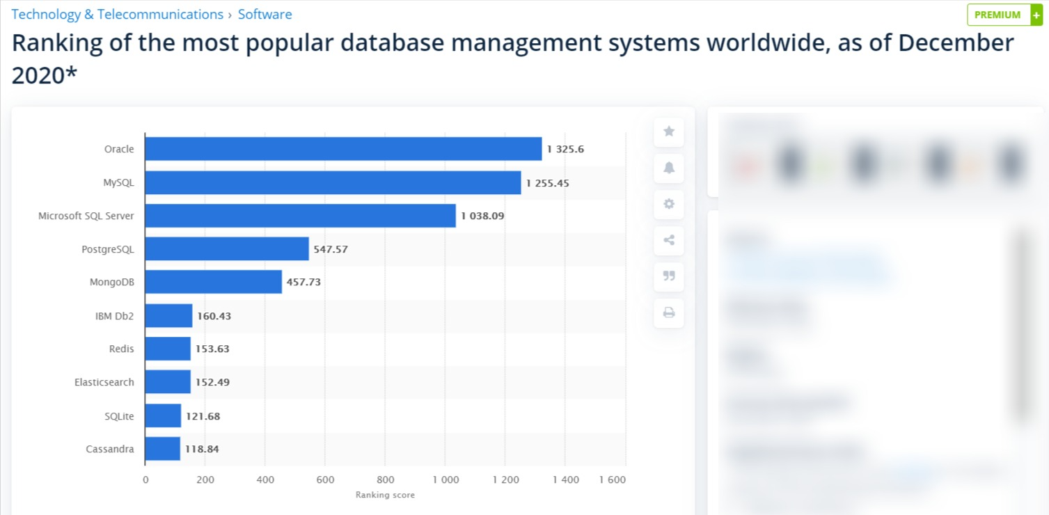 Popular and best database software stats