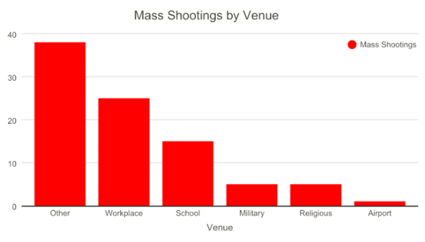 Graph of mass shootings by venue