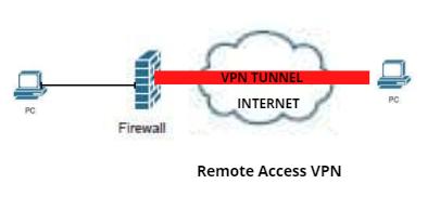 Cisco VPN - Remote Access