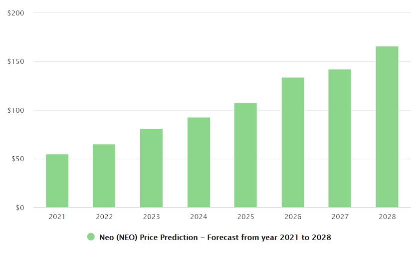 latest long-term forecast by Digitalcoinprice