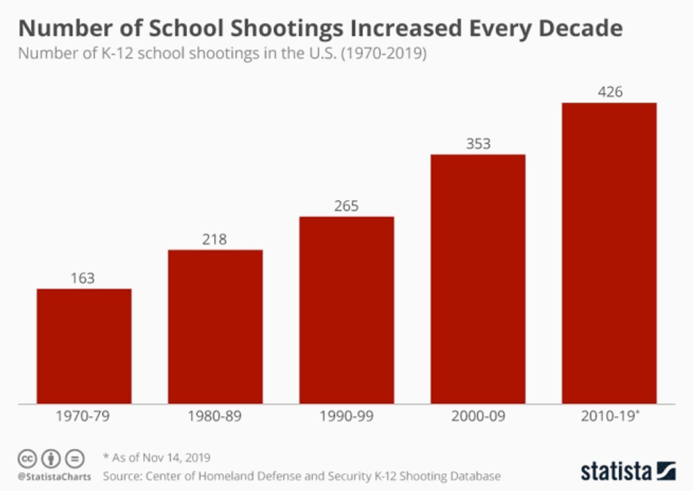Number of school shootings increased every decade