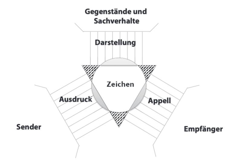 Kommunikationsmodelle: organon-modell