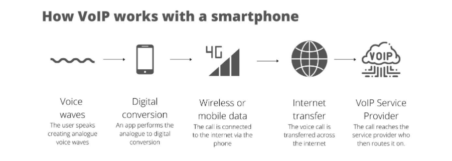 VoIP explained with a smartphone