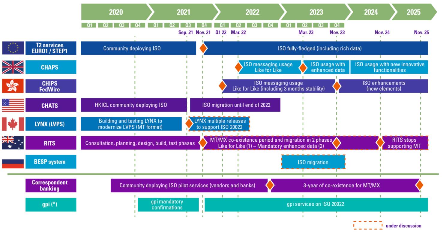 ISO 20022 deployment