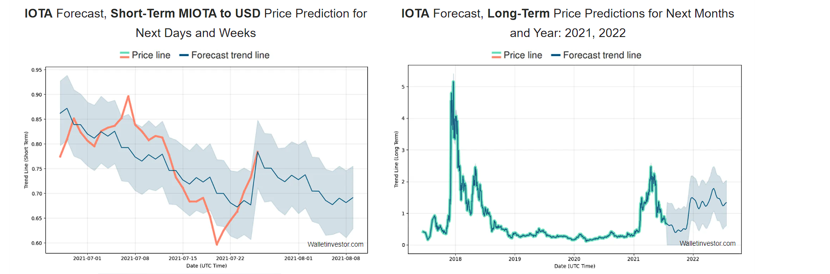 Long-term and short-term price prognosis by Wallet Investor