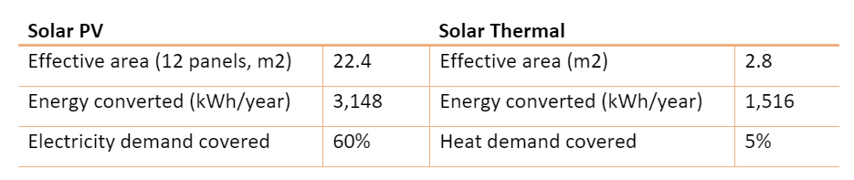 The two types of solar compared