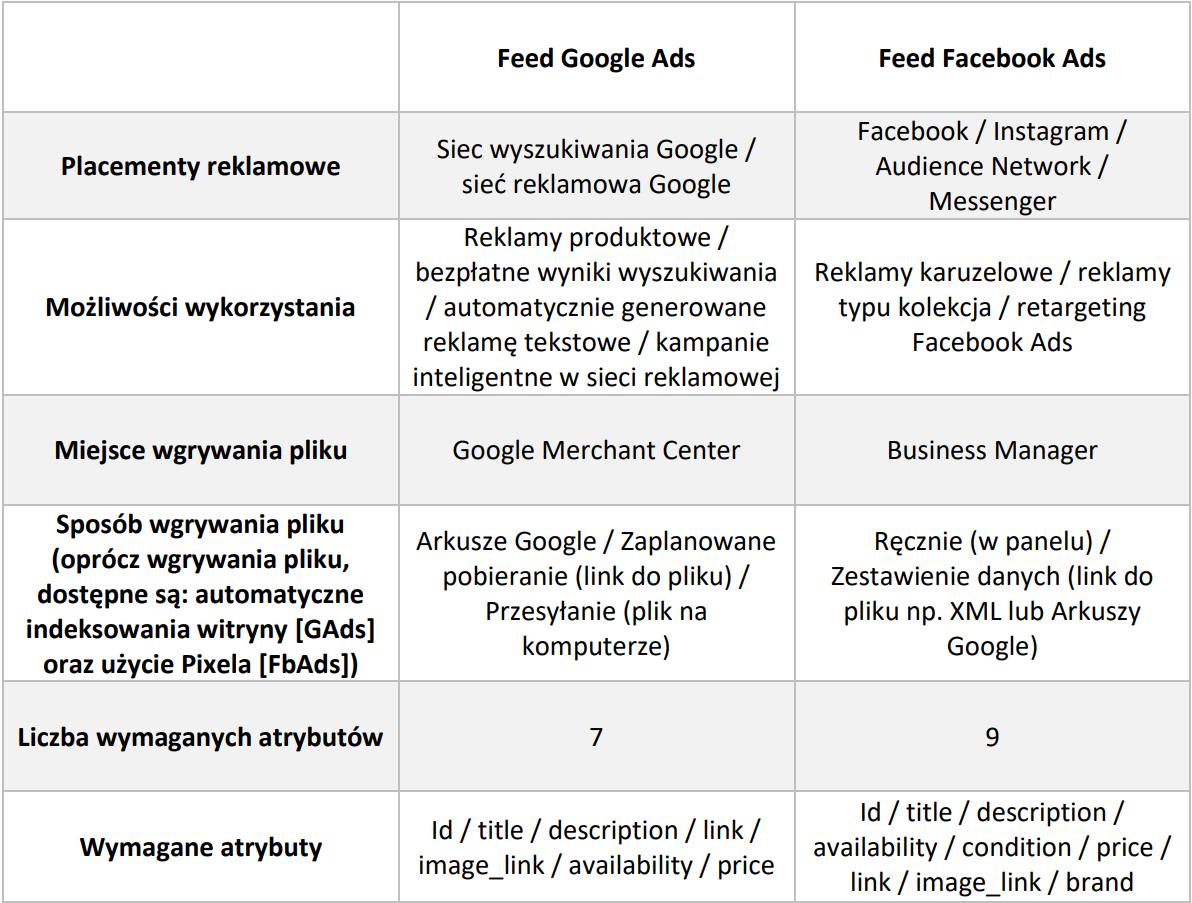 Porównanie plików produktowych Google Ads i Facebook Ads