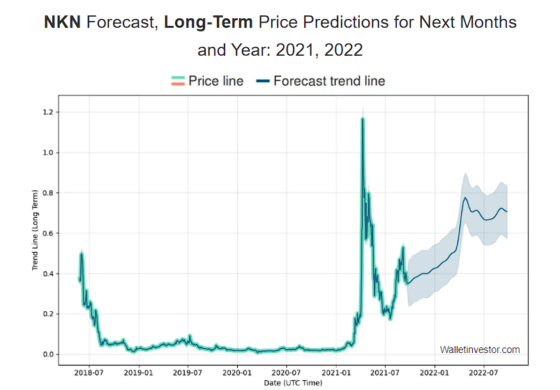 NKN price prediction by WalletInvestor long term