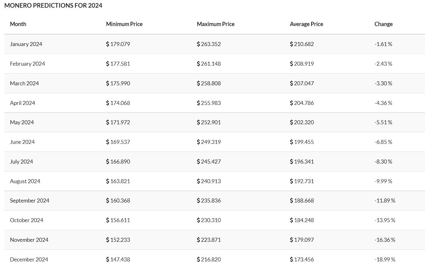 Tradingbeast data for XMR prediction